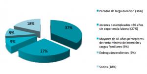 Datos inserción naturgeis 2014